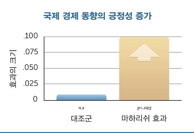 G19-More-Pos-Intl-Economy