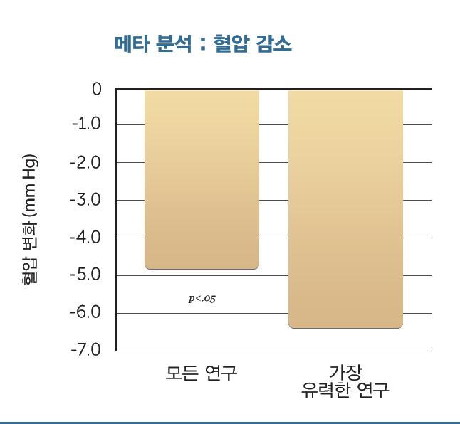 H39-Decreased-Systolic-BP-Meta